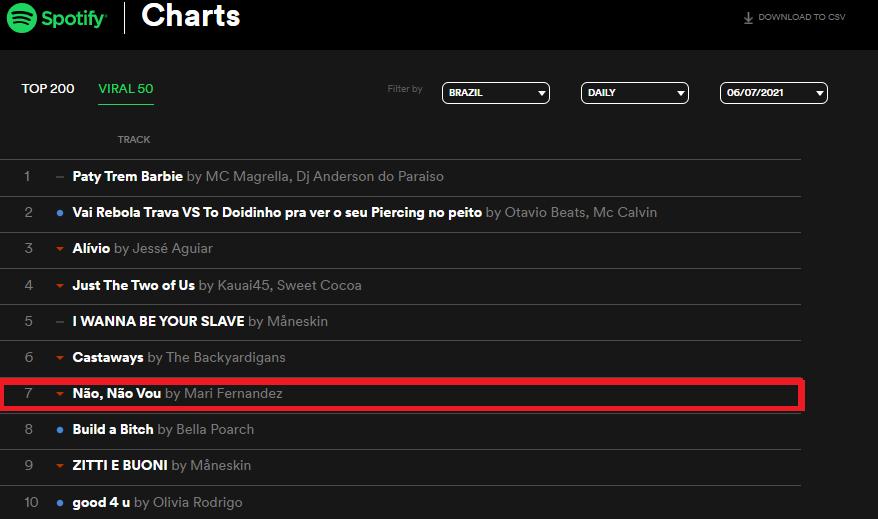 Mari Fernandez se destaca no Piseiro e emplaca hit no Top 10 da playlist 'Virais Brasil' do Spotify